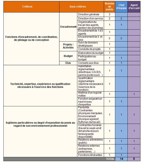 Liste des critères liés à l'IFSE